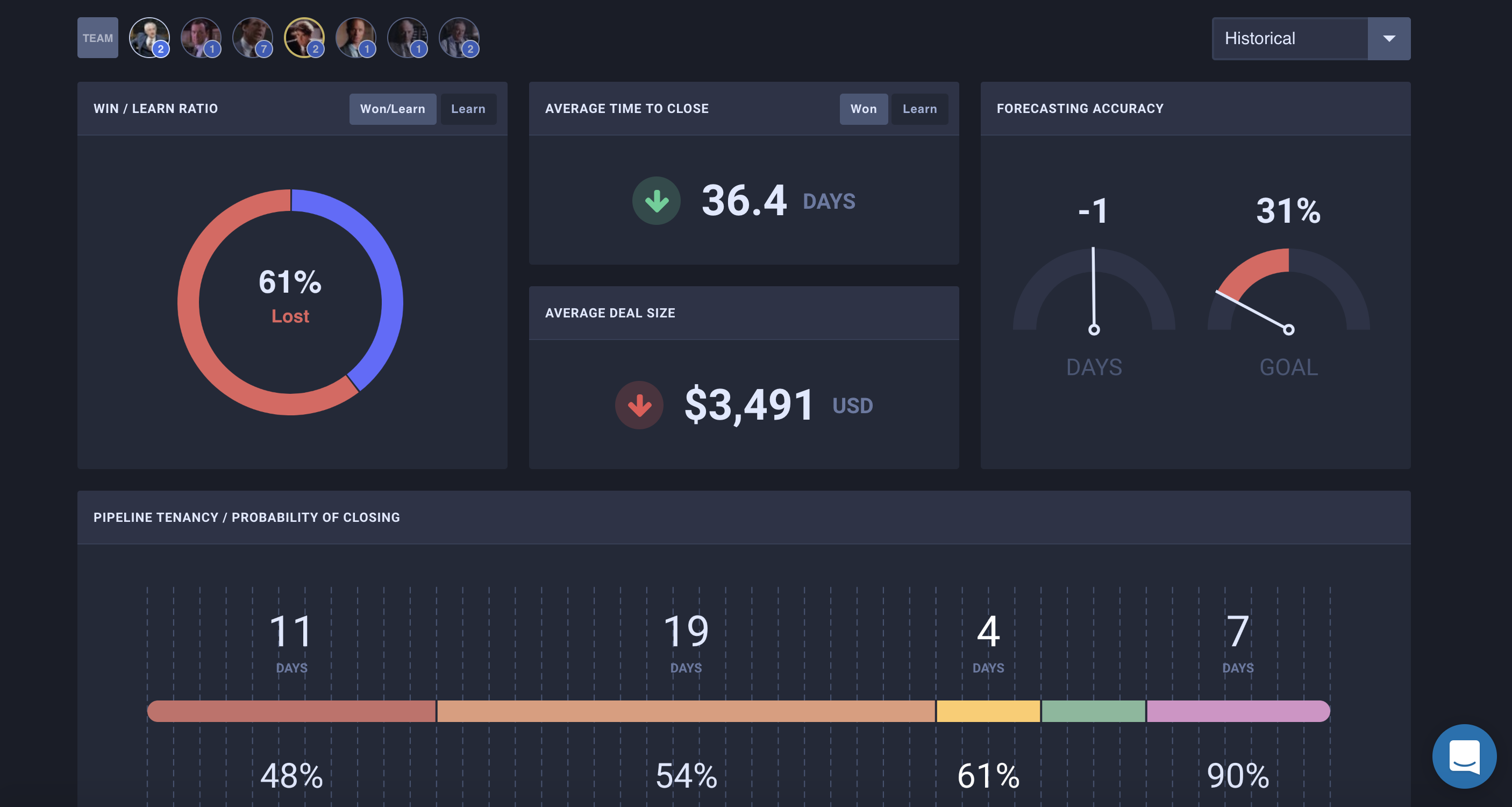 Heresy.io sales analytics screenshot