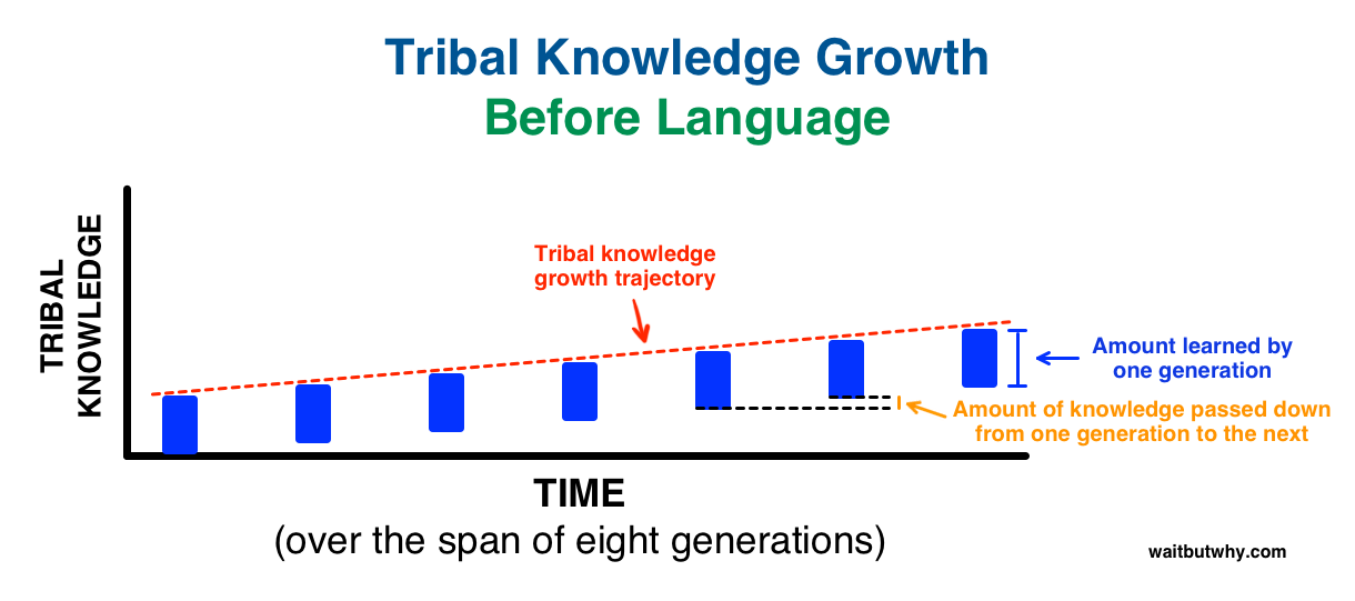 chart showing how knowledge was passed on through generations before language. slight incline.