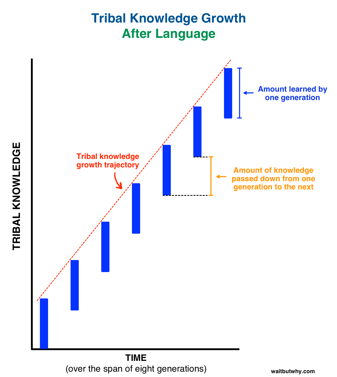 chart showing how knowledge was passed on through generations with language. steep incline.