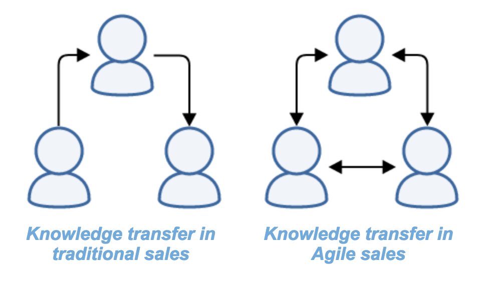 comparison of knowledge transfer in agile sales team against traditional sales team