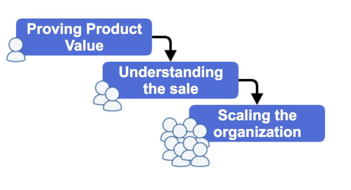 3_Phases_of_building_sales_teams