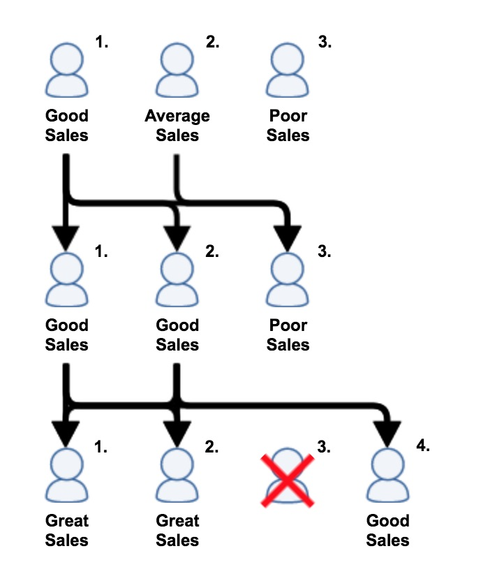 Sales_Coaching_3Phases-copy